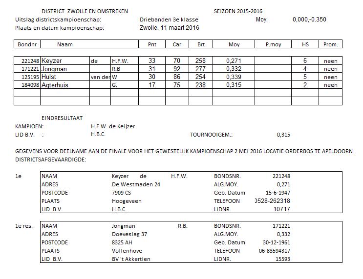 Districtsfinale driebanden 3e klasse dagbiljart