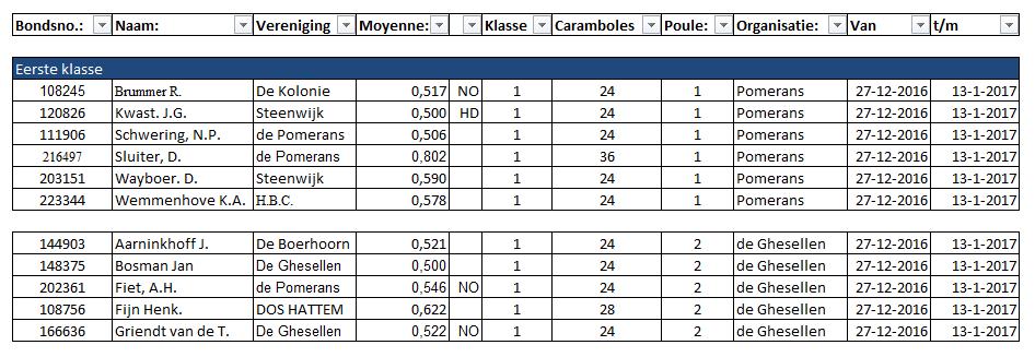 DB driebanden 1e klasse 2016-2017