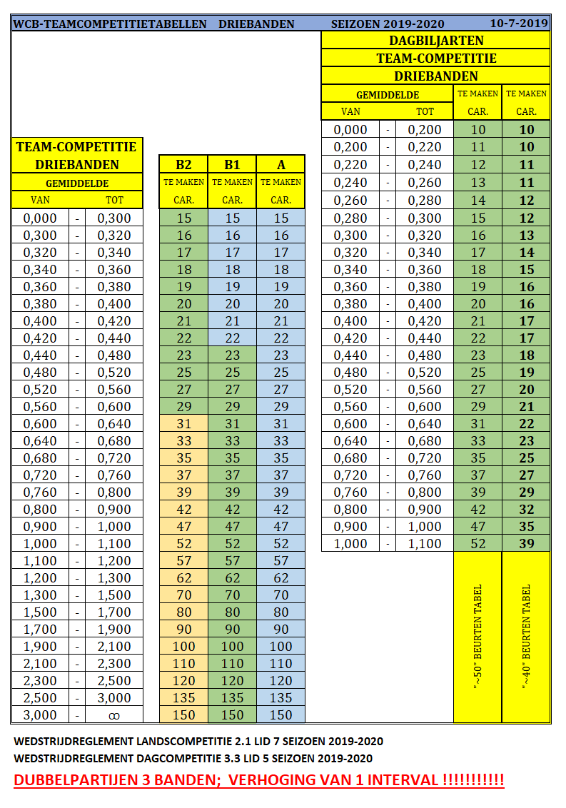 WCB-TEAMCOMPETITIETABELLEN-driebanden-2019-2020